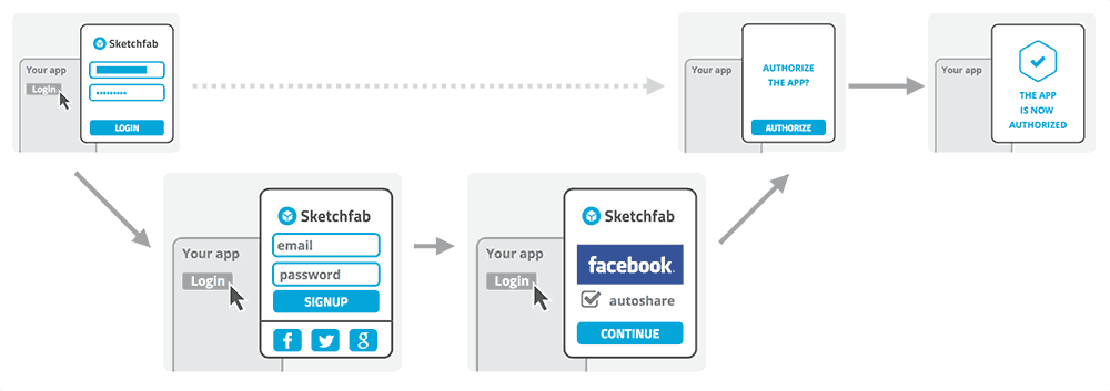 Sketchfab OAuth workflow alternative