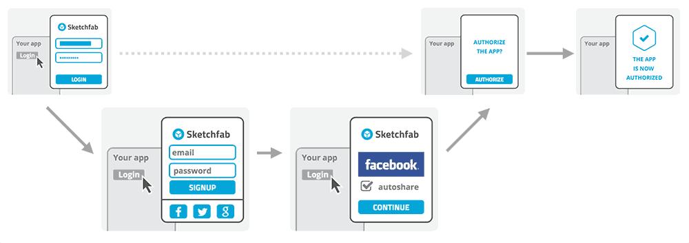 Sketchfab OAuth workflow alternative