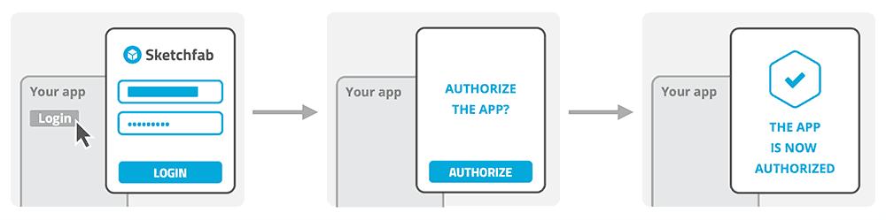 Sketchfab OAuth workflow standard